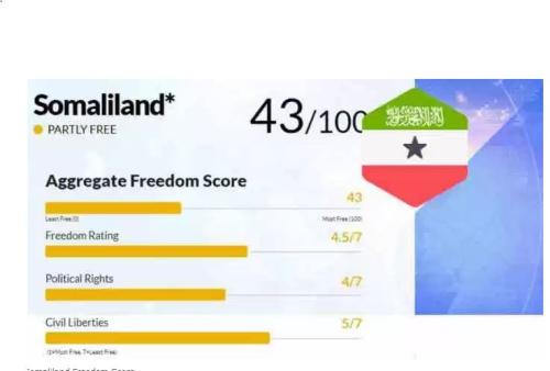freedom score